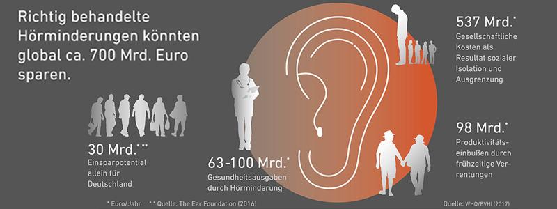 Vorsorge Hörtest