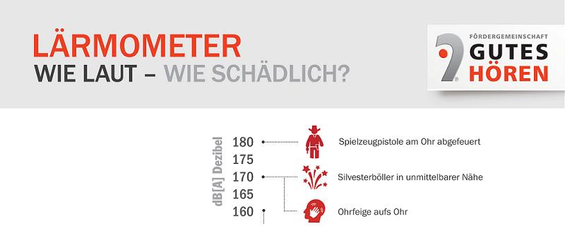 Infografik_LÄRMOMETER
