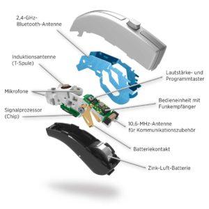 Digitaler Alleskönner modernes Hörsystem.