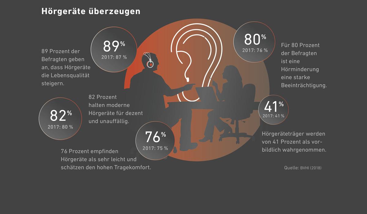 Positives Image von modernen Hörgeräten zieht sich durch die Gesellschaft.