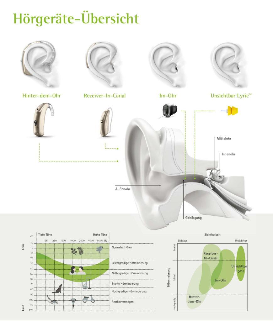 Hörgeräte-Übersicht