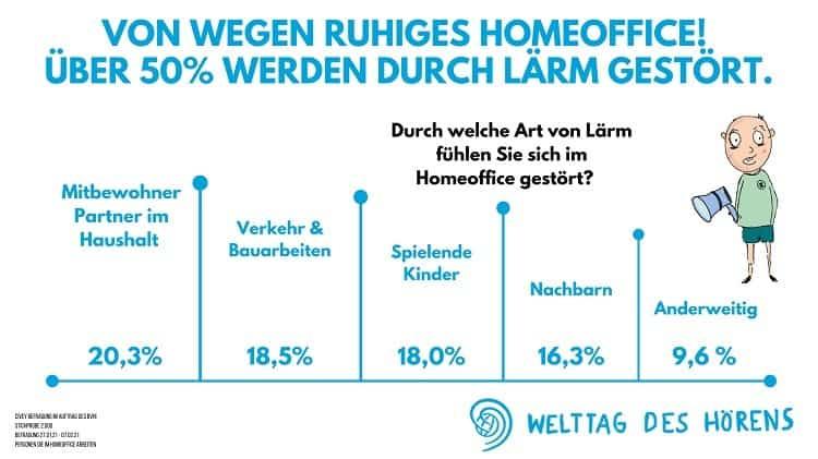 Grafik_Laerm-Home-Office-2